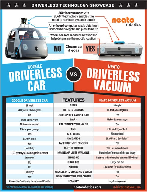 Driverless Car vs. Driverless Vacuum